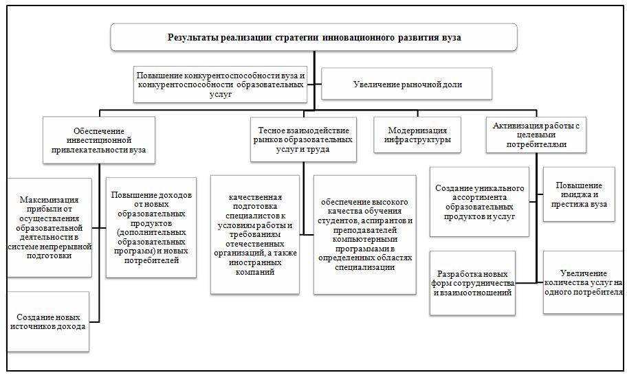 Разработка и реализация инновационной стратегии организации план