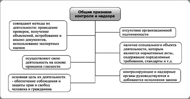 Связь с органом контроля не установлена что делать 3