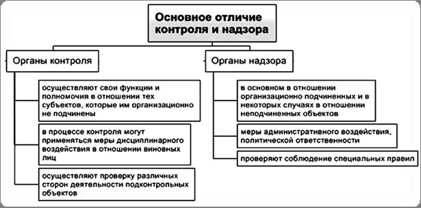 Отличие административного контроля от административного надзора